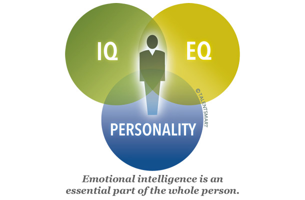 Interview Questions to Determine Emotional Intelligence Part 2 (VIDEO)